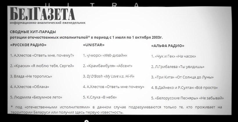 Десять музыкальных мемов Беларуси 2003