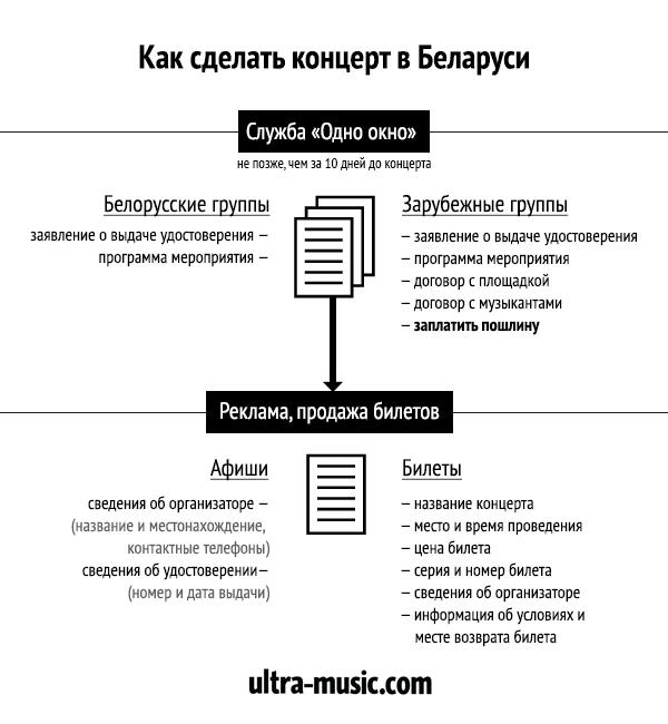 Как сделать концерт в Беларуси